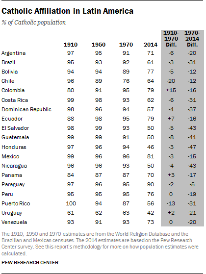 Catholic Affiliation in Latin America