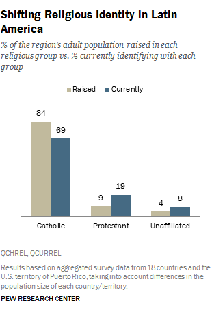 Religion In Latin America Pew Research Center - Top 3 religions