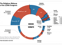 The Religious Makeup of the 114th Congress