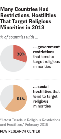 Many Countries Had Restrictions, Hostilities That Target Religious Minorities in 2013
