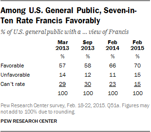Among U.S. General Public, Seven-in-Ten Rate Francis Favorably
