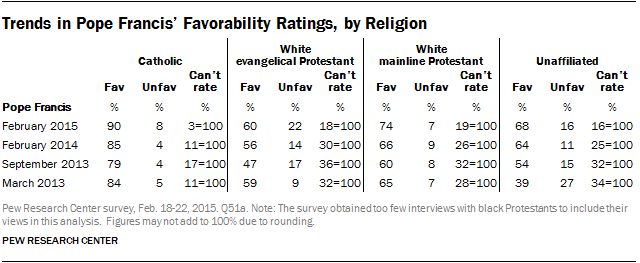 Trends in Pope Francis' Favorability Ratings, by Religion