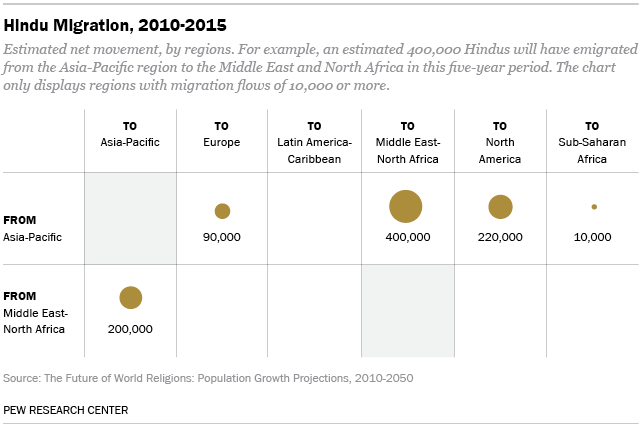 Hindu Migration, 2010-2015