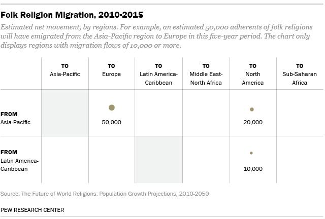 Folk Religion Migration, 2010-2015