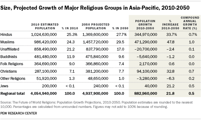 Size, Projected Growth of Major Religious Groups in Asia-Pacific, 2010-2050