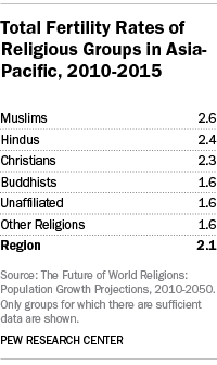 Total Fertility Rates of Religious Groups in Asia- Pacific, 2010-2015