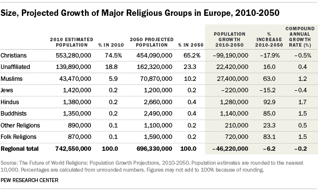 Europe Projected To Retain Its Christian Majority But Religious - Religion wise population in world 2016
