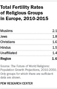 Total Fertility Rates of Religious Groups in Europe, 2010-2015