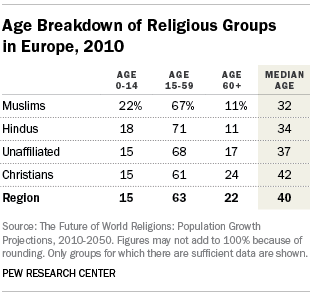 Age Breakdown of Religious Groups in Europe, 2010