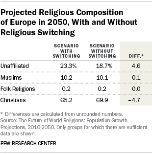 Projected Religious Composition of Europe in 2050, With and Without Religious Switching