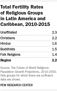 Total Fertility Rates of Religious Groups in Latin America and Caribbean, 2010-2015