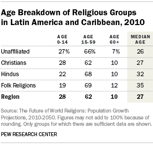 Age Breakdown of Religious Groups in Latin America and Caribbean, 2010