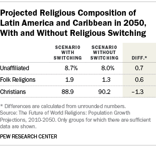 Projected Religious Composition of Latin America and Caribbean in 2050, With and Without Religious Switching
