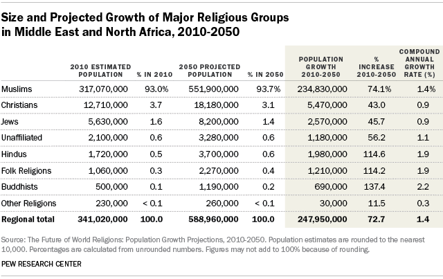 Size and Projected Growth of Major Religious Groups in Middle East and North Africa, 2010-2050