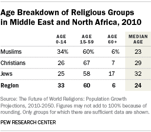 Age Breakdown of Religious Groups in Middle East and North Africa, 2010