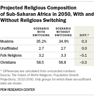 Projected Religious Composition of Sub-Saharan Africa in 2050, With and Without Religious Switching