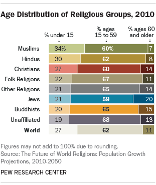 Age Distribution of Religious Groups, 2010