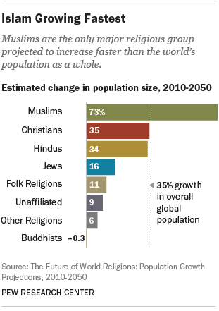 The Future Of World Religions Population Growth Projections - Religion wise population in world 2016