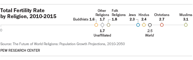 The Future Of World Religions Population Growth Projections - Top 3 religions