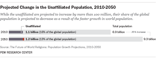 Projected Change in the Unaffiliated Population, 2010-2050
