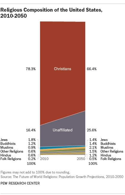 Muslims Expected To Surpass Jews As Secondlargest US Religious - Religion wise population in world 2016