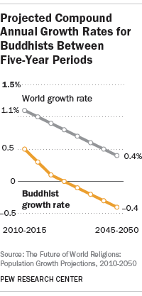 Projected Compound Annual Growth Rates for Buddhists Between Five-Year Periods