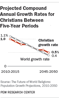 Projected Compound Annual Growth Rates for Christians Between Five-Year Periods