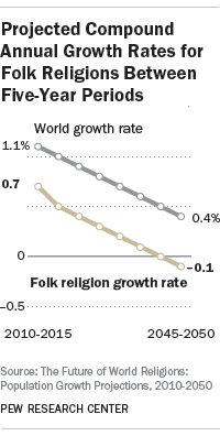 Projected Compound Annual Growth Rates for Folk Religions Between Five-Year Periods