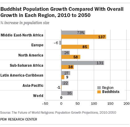 Buddhist Population Growth Compared With Overall Growth in Each Region, 2010 to 2050