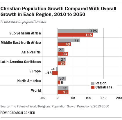 Christian Population Growth Compared With Overall Growth in Each Region, 2010 to 2050