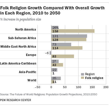 Folk Religion Growth Compared With Overall Growth in Each Region, 2010 to 2050