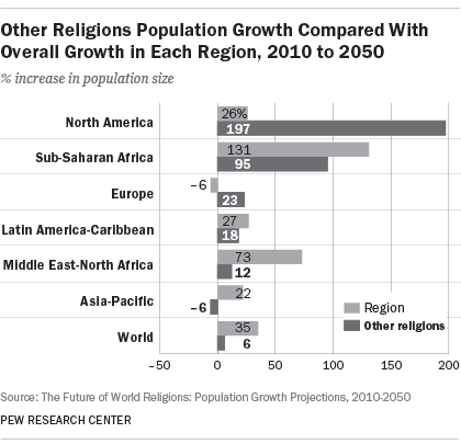 Other Religions Population Growth Compared With Overall Growth in Each Region, 2010 to 2050