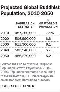 Projected Global Hindu Population, 2010-2050