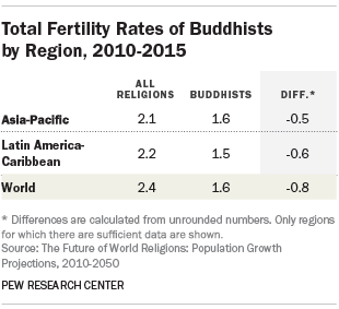 Total Fertility Rates of Buddhists by Region, 2010-2015