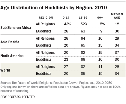 Age Distribution of Buddhists by Region, 2010