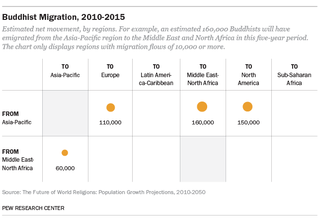 Buddhist Migration, 2010-2015