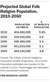 Projected Global Folk Religion Population, 2010-2050
