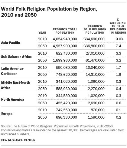 World Folk Religion Population by Region, 2010 and 2050