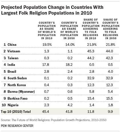 Projected Population Change In Countries With Largest Folk - 3 largest religions
