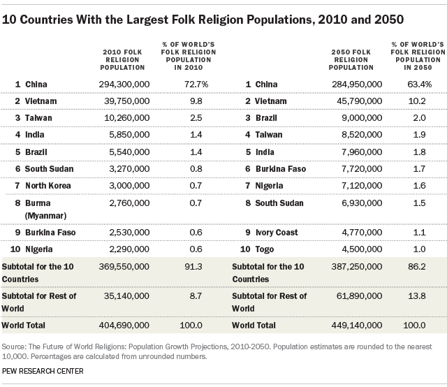 Countries With The Largest Folk Religion Populations And - World population list by religion