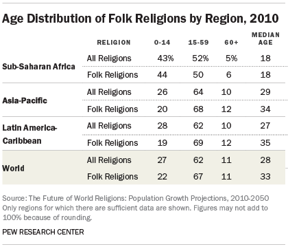 Age Distribution of Folk Religions by Region, 2010