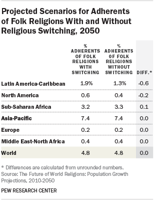 Projected Scenarios for Adherents of Folk Religions With and Without Religious Switching, 2050
