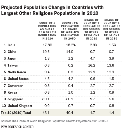 Projected Population Change in Countries with Largest Other Religions Populations in 2010