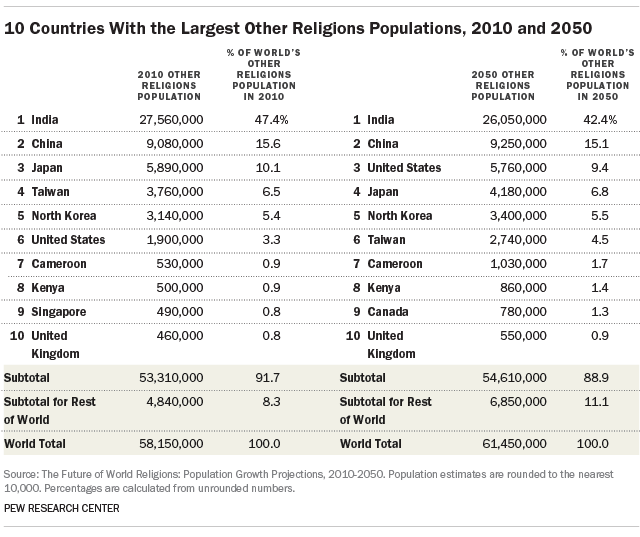 10 Countries With the Largest Other Religions Populations, 2010 and 2050
