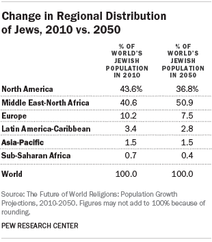 Change in Regional Distribution of Jews, 2010 vs. 2050
