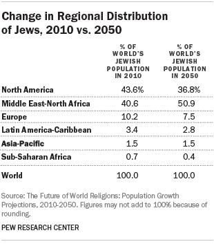 Change In Regional Distribution Of Jews 2010 Vs 2050