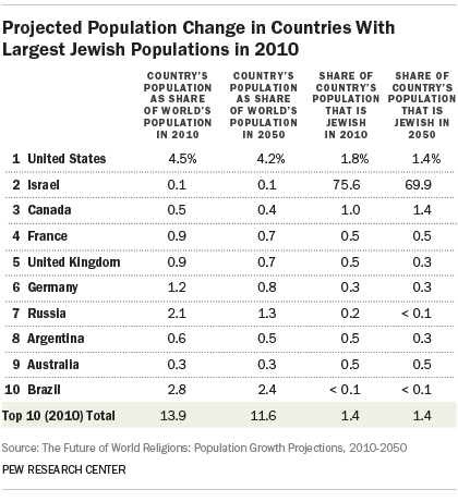 Projected Population Change in Countries With Largest Jewish Populations in 2010