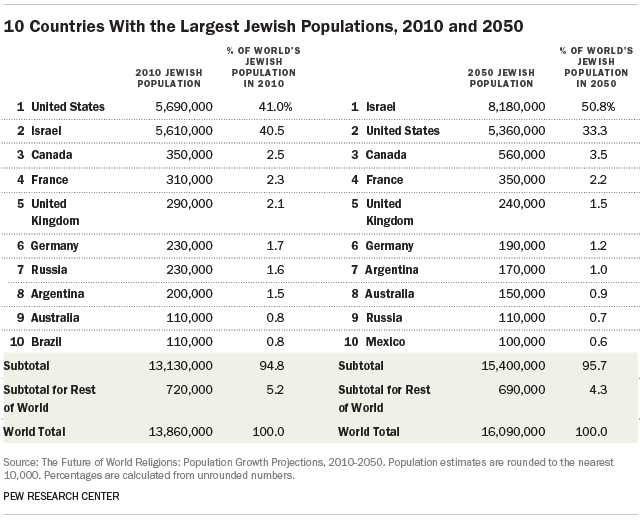 Projected Changes In The Global Jewish Population Pew Research - List of different religions in the world
