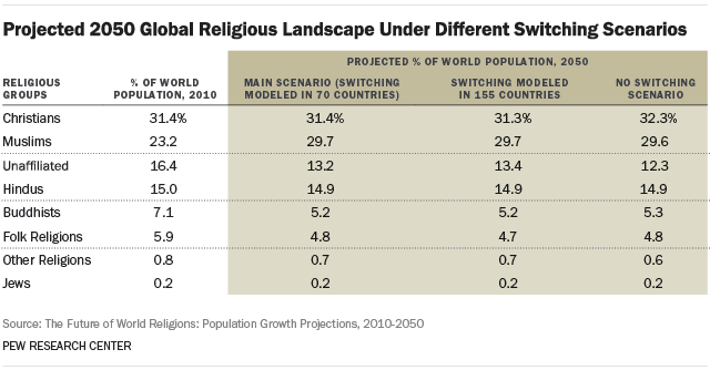 Projected 2050 Global Religious Landscape Under Different Switching Scenarios (Percentage)