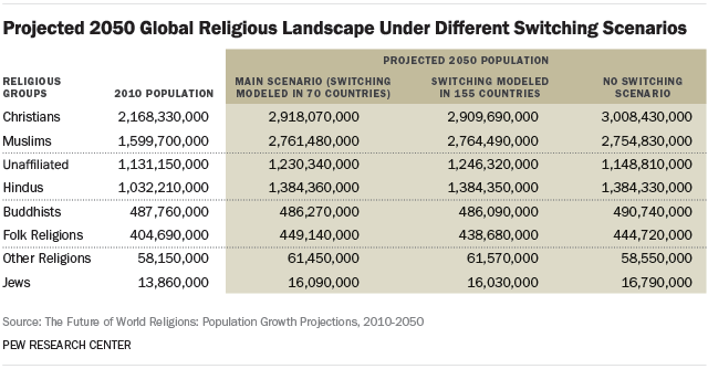 Projected 2050 Global Religious Landscape Under Different Switching Scenarios